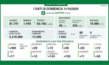 Coronavirus   Bollettino Regione Lombardia 11 ottobre: 1.032 nuovi casi oggi