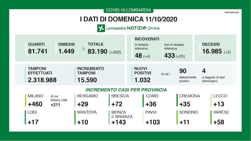 Bollettino Lombardia 11 ottobre