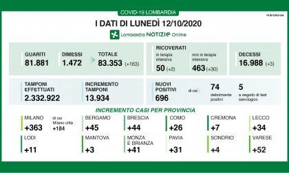 Coronavirus   Bollettino Regione Lombardia 12 ottobre: 696 nuovi casi oggi
