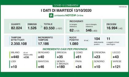 Coronavirus | Bollettino Regione Lombardia 13 ottobre: 1.080 nuovi casi oggi