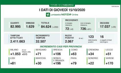 Coronavirus | Bollettino Regione Lombardia 15 ottobre: nuovo balzo di casi (e tamponi): 2067