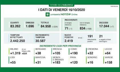 Coronavirus | Bollettino Regione Lombardia 16 ottobre: 2.419 nuovi casi e 7 decessi