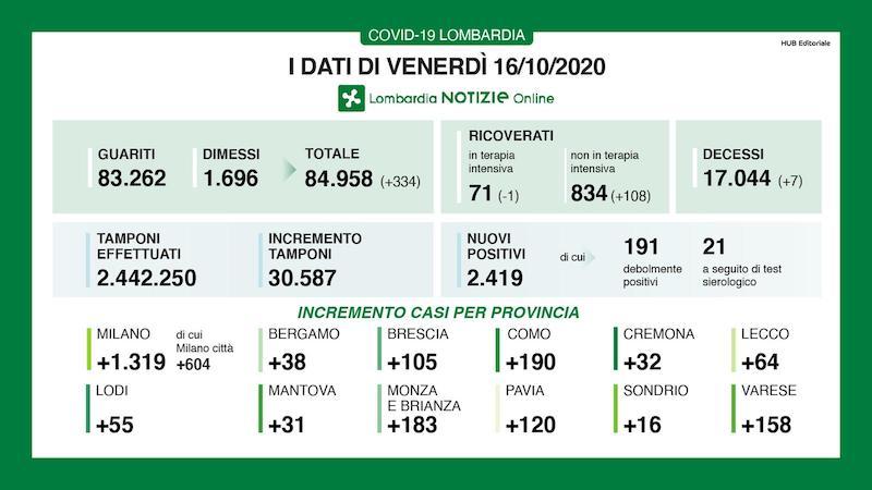 Bollettino Lombardia 16 ottobre