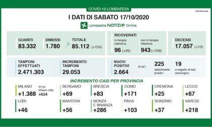 Coronavirus | Bollettino Regione Lombardia 17 ottobre: 2.664 nuovi casi e 13 decessi