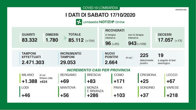 Bollettino Lombardia 17 ottobre