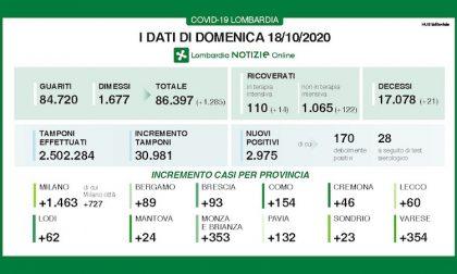 Coronavirus | Bollettino Regione Lombardia 18 ottobre: 2.975 nuovi casi e 21 morti