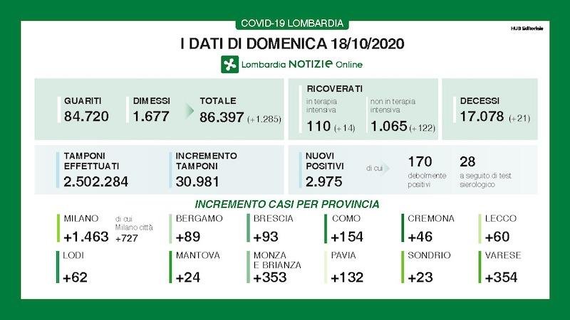 Bollettino Lombardia 18 ottobre