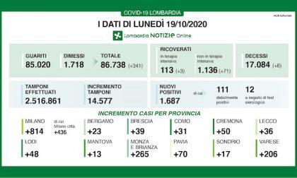 Coronavirus | Bollettino Regione Lombardia 19 ottobre: 1687 nuovi casi e 6 morti