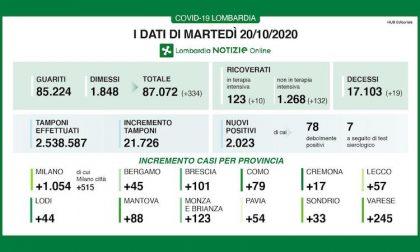Coronavirus   Bollettino Regione Lombardia 20 ottobre: 2023 nuovi casi e 19 morti