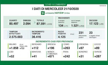 Coronavirus | Bollettino Regione Lombardia 21 ottobre: 4125 nuovi casi e 20 morti