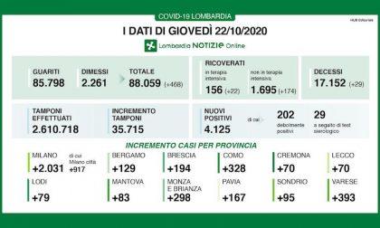 Coronavirus | Bollettino Regione Lombardia 22 ottobre: 4125 nuovi casi e 29 morti