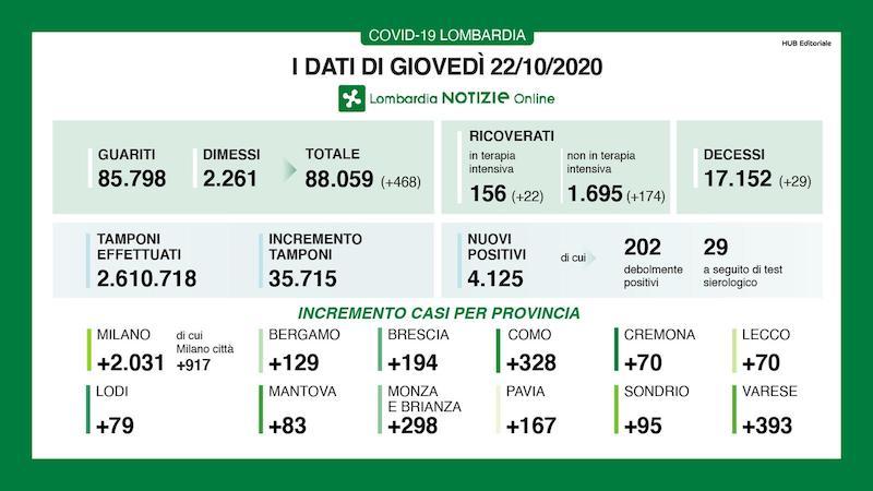 Bollettino Lombardia 22 ottobre
