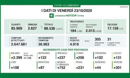 Coronavirus | Bollettino Regione Lombardia 23 ottobre: 4916 nuovi casi e 7 morti