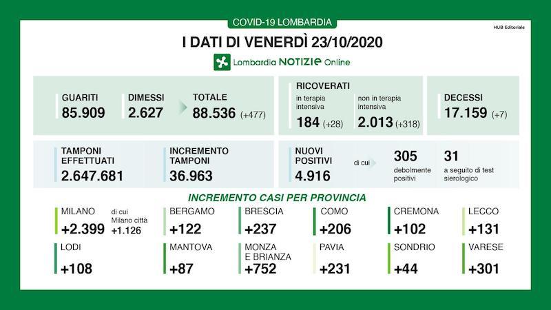 Bollettino Lombardia 23 ottobre