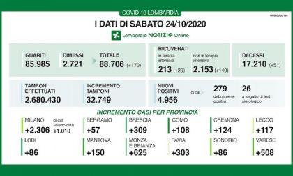 Coronavirus | Bollettino Regione Lombardia 24 ottobre: 4956 nuovi casi e 51 morti