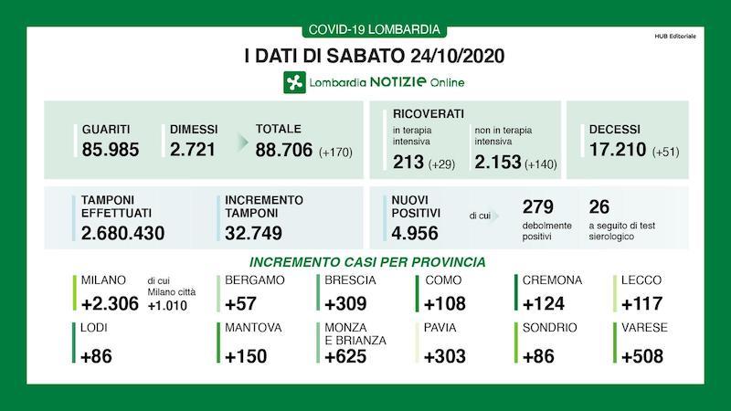 Bollettino Lombardia 24 ottobre