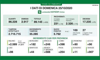Coronavirus   Bollettino Regione Lombardia 25 ottobre: 5762 nuovi casi e 25 morti