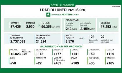 Coronavirus | Bollettino Regione Lombardia 26 ottobre: 3570 nuovi casi e 17 morti