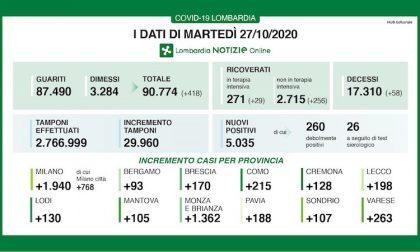 Coronavirus | Bollettino Regione Lombardia 27 ottobre: 5035 nuovi casi e 58 morti