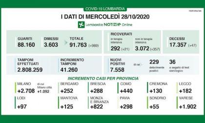 Coronavirus | Bollettino Regione Lombardia 28 ottobre: 7558 nuovi casi e 47 morti
