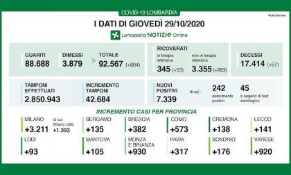 Coronavirus | Bollettino Regione Lombardia 29 ottobre: 7339 nuovi casi e 57 morti
