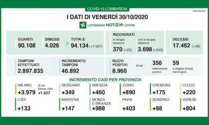 Coronavirus | Bollettino Regione Lombardia 30 ottobre: 8960 nuovi casi e 48 morti