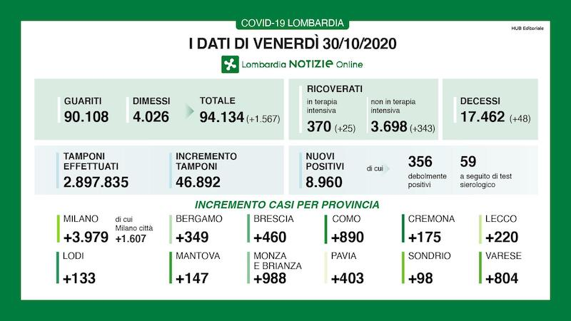 Bollettino Lombardia 30 ottobre