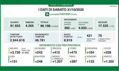 Coronavirus | Bollettino Regione Lombardia 31 ottobre: 8919 nuovi casi e 73 morti