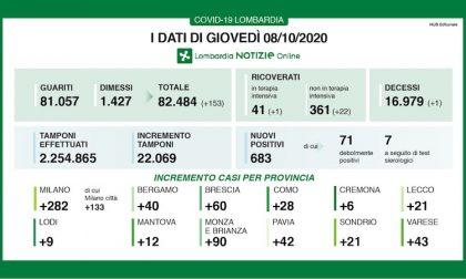 Coronavirus | Bollettino Regione Lombardia 8 ottobre: +682 nuovi casi