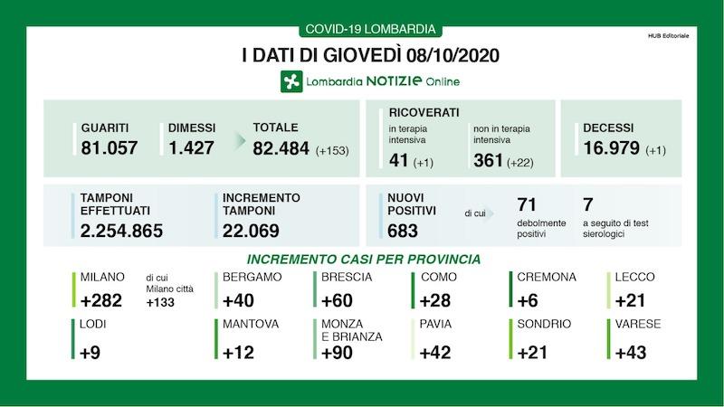 Bollettino Lombardia 8 ottobre