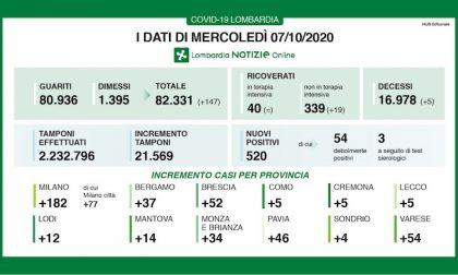 Coronavirus, in Lombardia 520 nuovi casi in un giorno: i dati 7 OTTOBRE