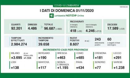 Coronavirus | Bollettino Regione Lombardia 1 novembre: 8607 nuovi casi e 54 morti