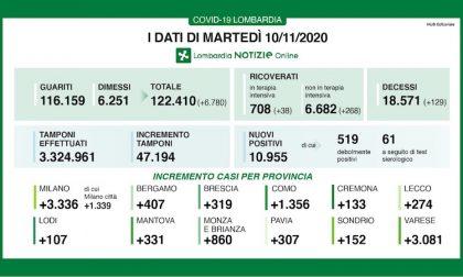 Coronavirus | Bollettino Regione Lombardia 10 novembre: quasi 11mila casi e 129 morti