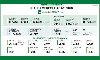 Coronavirus | Bollettino Regione Lombardia 11 novembre: 8180 casi e 152 morti