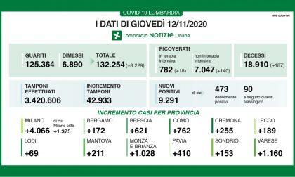 Coronavirus | Bollettino Regione Lombardia 12 novembre: 9291 casi e 187 morti