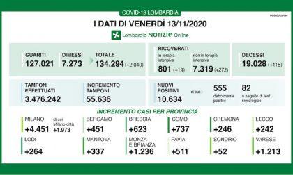Coronavirus | Bollettino Regione Lombardia 13 novembre: 10634 casi e 118 morti