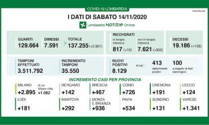 Coronavirus | Bollettino Regione Lombardia 14 novembre: 8129 casi e 158 morti