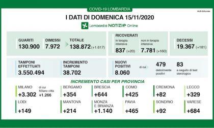 Coronavirus   Bollettino Regione Lombardia 15 novembre: 8060 casi e 181 morti