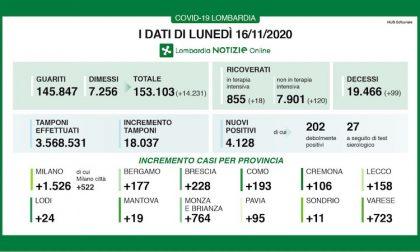 Coronavirus | Bollettino Regione Lombardia 16 novembre: 4128 casi e 99 morti