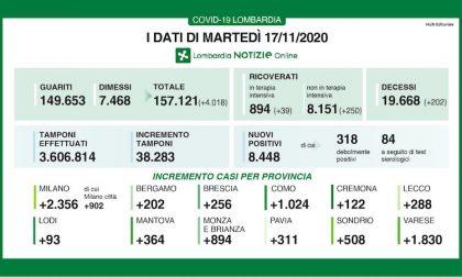 Coronavirus | Bollettino Regione Lombardia 17 novembre: 8448 casi e 202 morti
