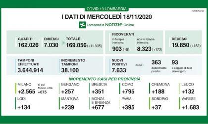 Coronavirus | Bollettino Regione Lombardia 18 novembre: 7633 casi e 182 morti