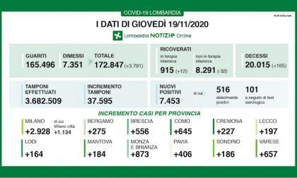 Coronavirus | Bollettino Regione Lombardia 19 novembre: 7453 casi e 165 morti