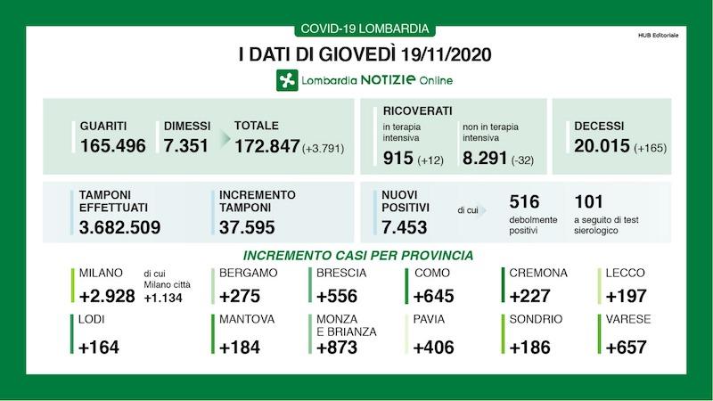 Bollettino Lombardia 19 novembre