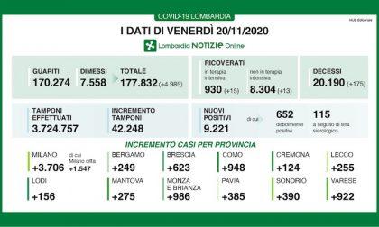 Coronavirus | Bollettino Regione Lombardia 20 novembre: 9221 casi e 175 morti