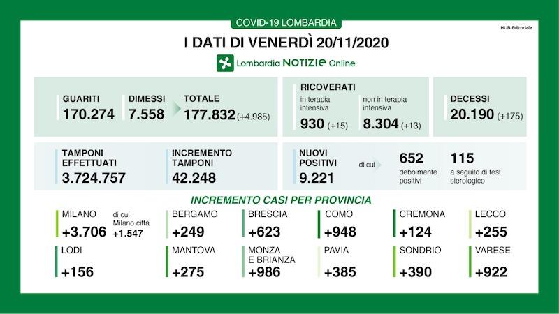Bollettino Lombardia 20 novembre