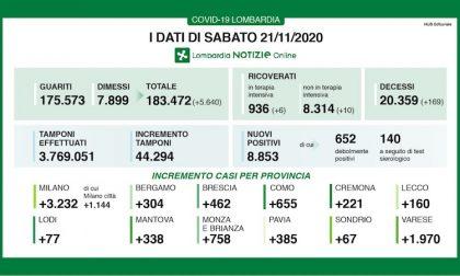 Coronavirus | Bollettino Regione Lombardia 21 novembre: 8853 casi e 169 morti