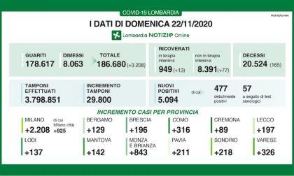 Coronavirus | Bollettino Regione Lombardia 22 novembre: 5094 casi e 165 morti