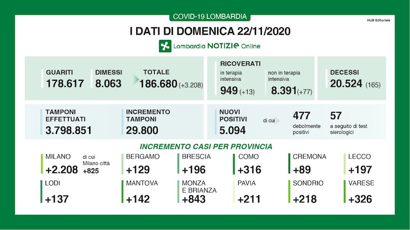Bollettino Lombardia 22 novembre