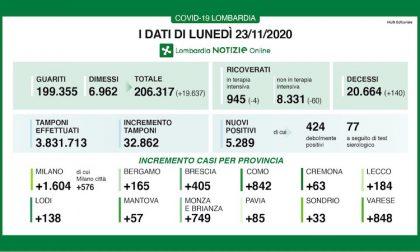 Coronavirus | Bollettino Regione Lombardia 23 novembre: 5289 casi e 140 morti