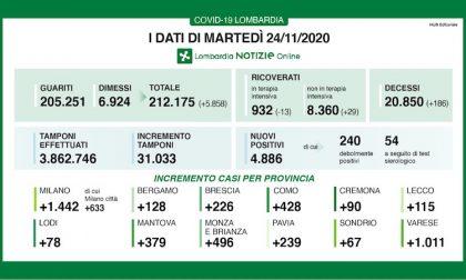Coronavirus | Bollettino Regione Lombardia 24 novembre: 4886 casi e 186 morti